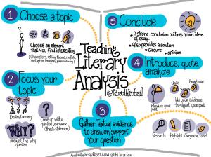 critical thinking textual analysis an example heart of a teacher edutopia alrubail litanalysis