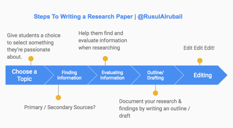 What are the steps of writing a research paper?